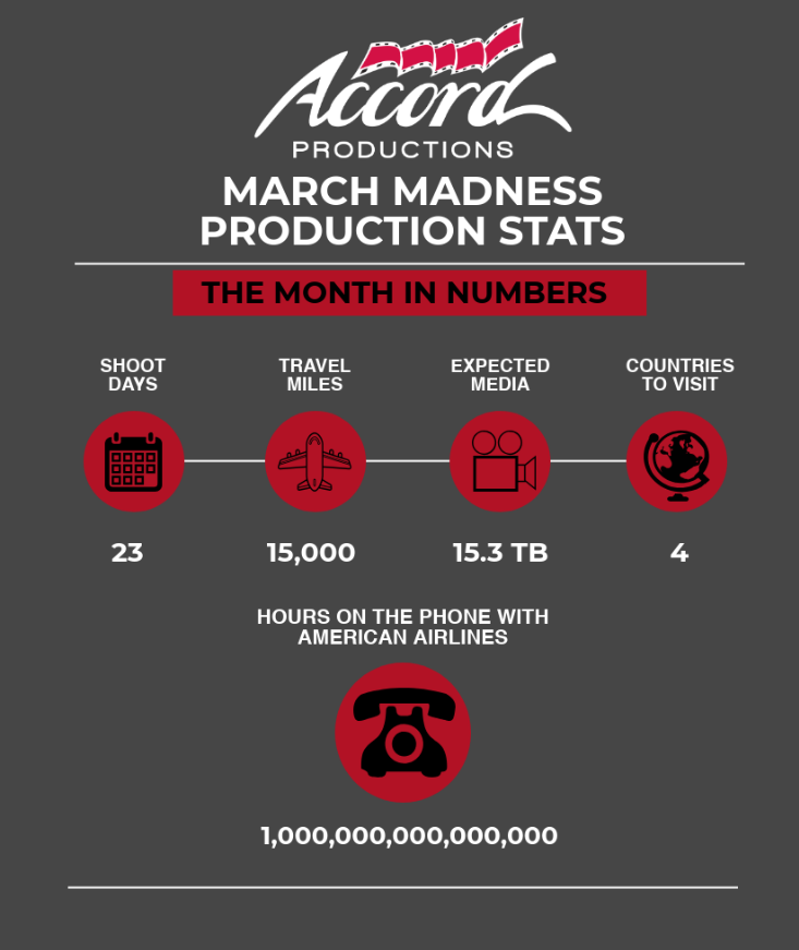 Accord's Production Statistics for March